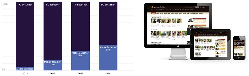 responsive Design einer Website Mobilfähigkeit bzw.