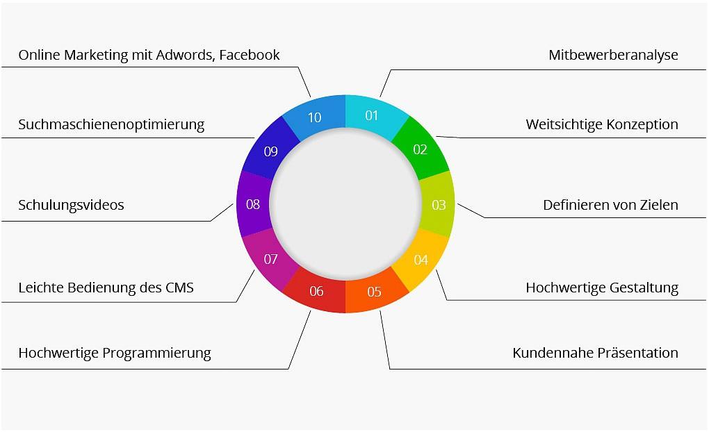 10 Punkte für perfektes Webdesign und Shopdesign