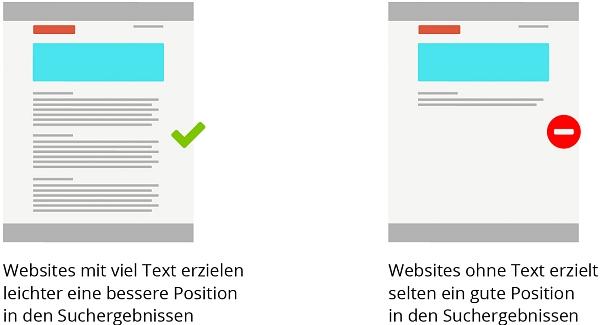 On-Site Optimierung der Website mittels sauberem Quelltext, korrekter Formatioerung und guten und vielen Inhalten