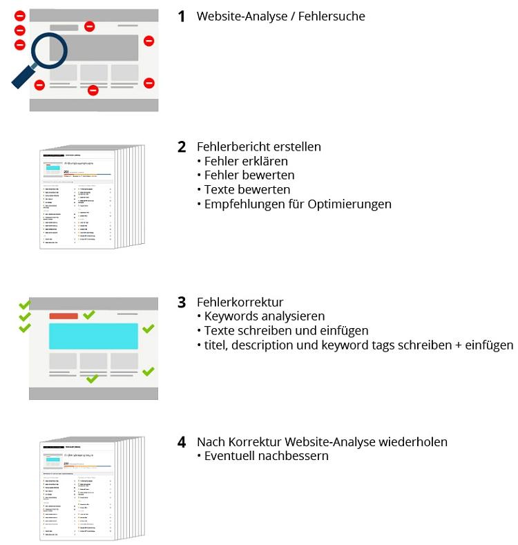 Was wir für Sie tun – On-Site Suchmaschienoptimierung im Überblick