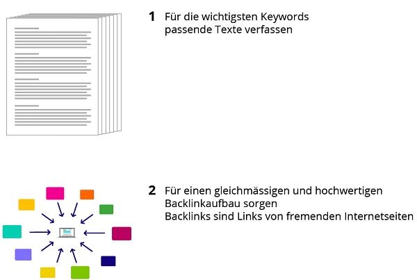 Was wir für Sie tun – Off-Site Suchmaschienoptimierung im Überblick:
